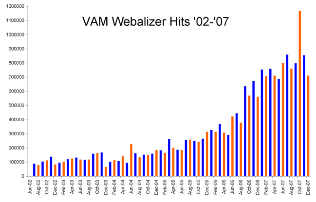 VAM Website Hits
