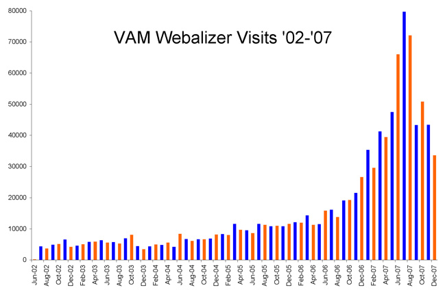VAM Website Visits